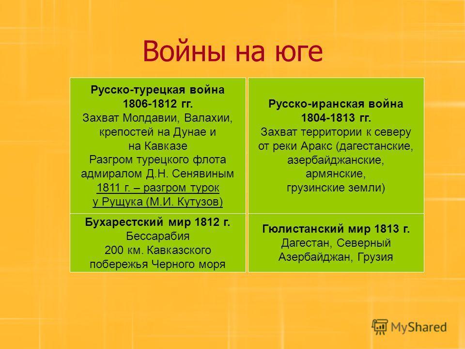 Войны на юге Гюлистанский мир 1813 г. Дагестан, Северный Азербайджан, Грузия Русско-иранская война 1804-1813 гг. Захват территории к северу от реки Аракс (дагестанские, азербайджанские, армянские, грузинские земли) Русско-турецкая война 1806-1812 гг.