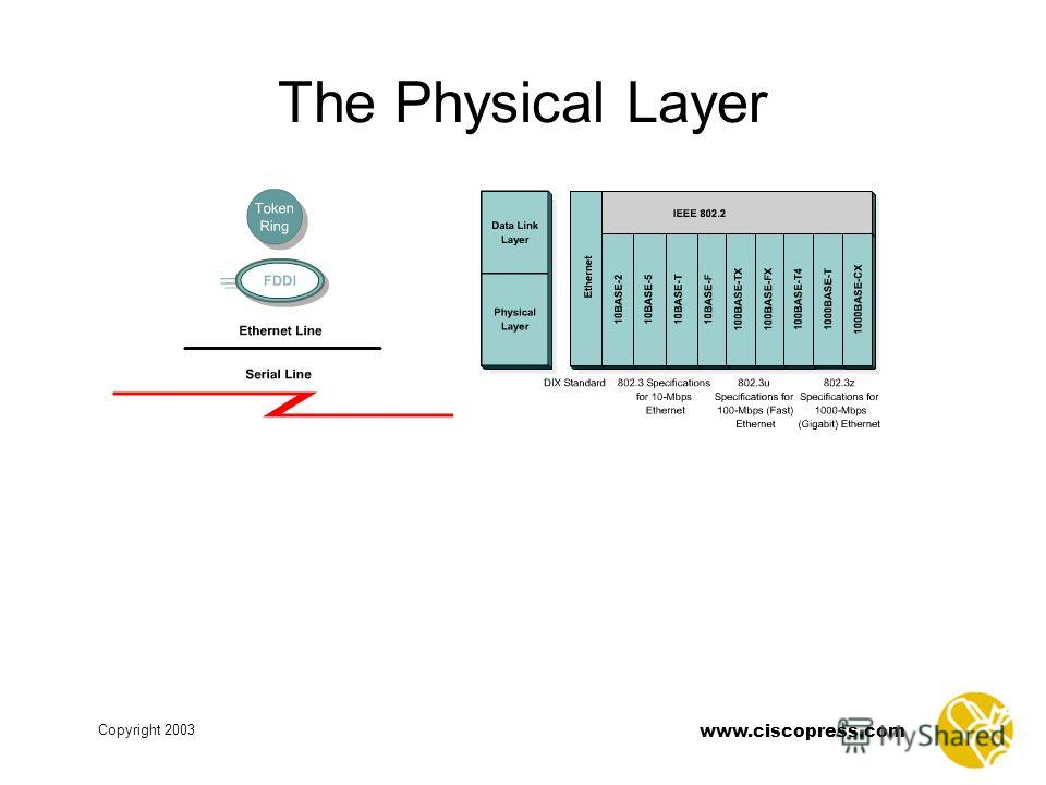 www.ciscopress.com Copyright 2003 The Physical Layer