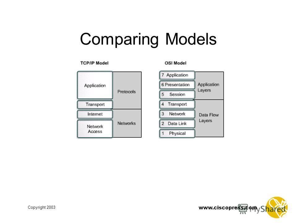 www.ciscopress.com Copyright 2003 Comparing Models