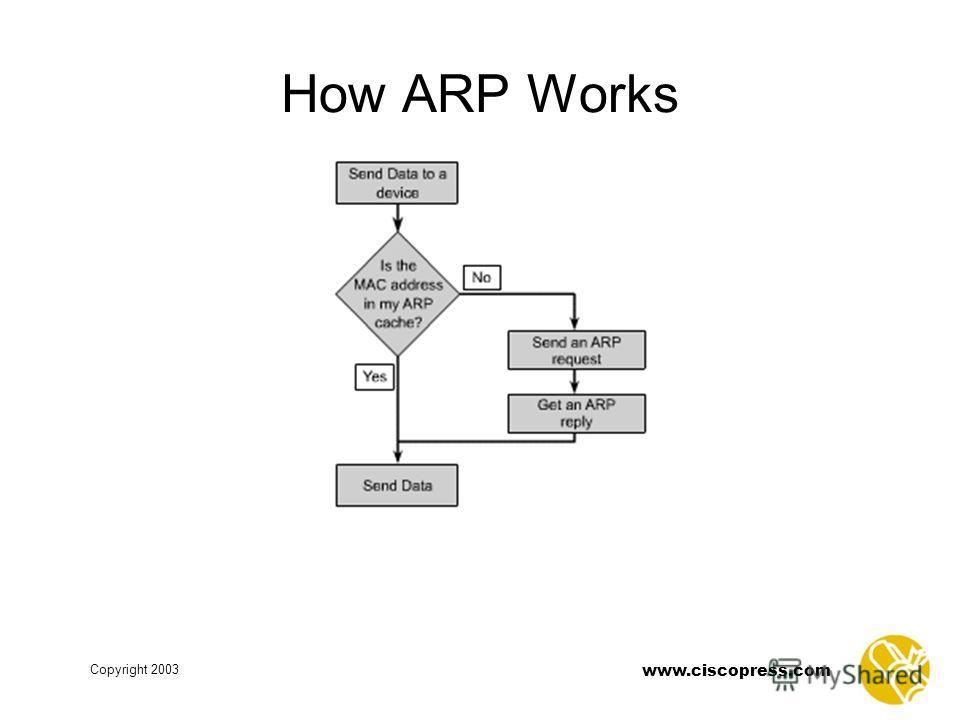 www.ciscopress.com Copyright 2003 How ARP Works
