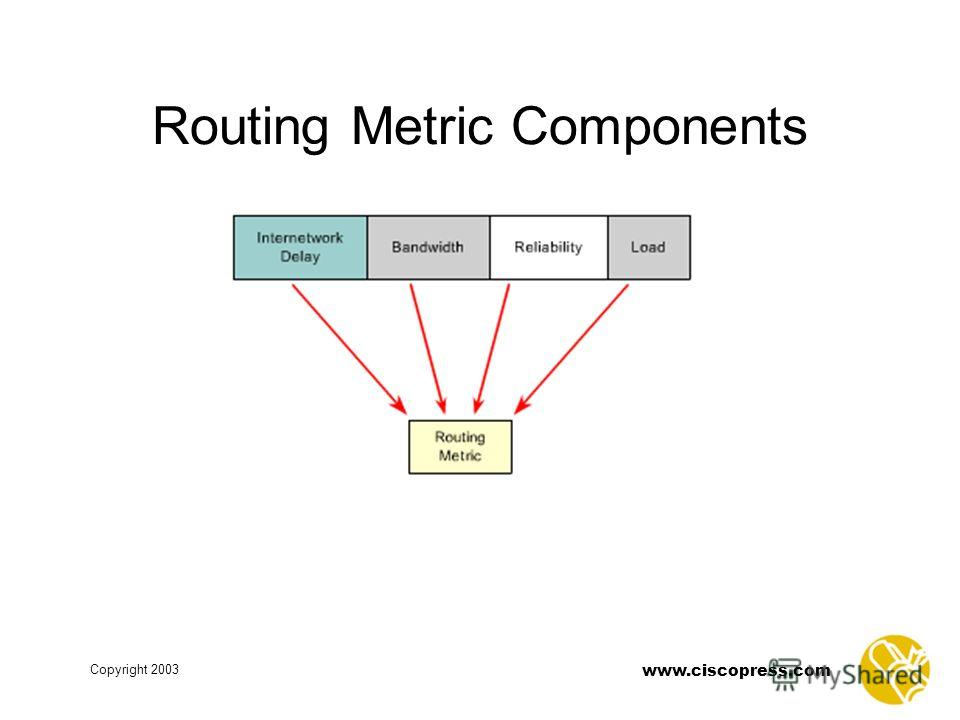 www.ciscopress.com Copyright 2003 Routing Metric Components