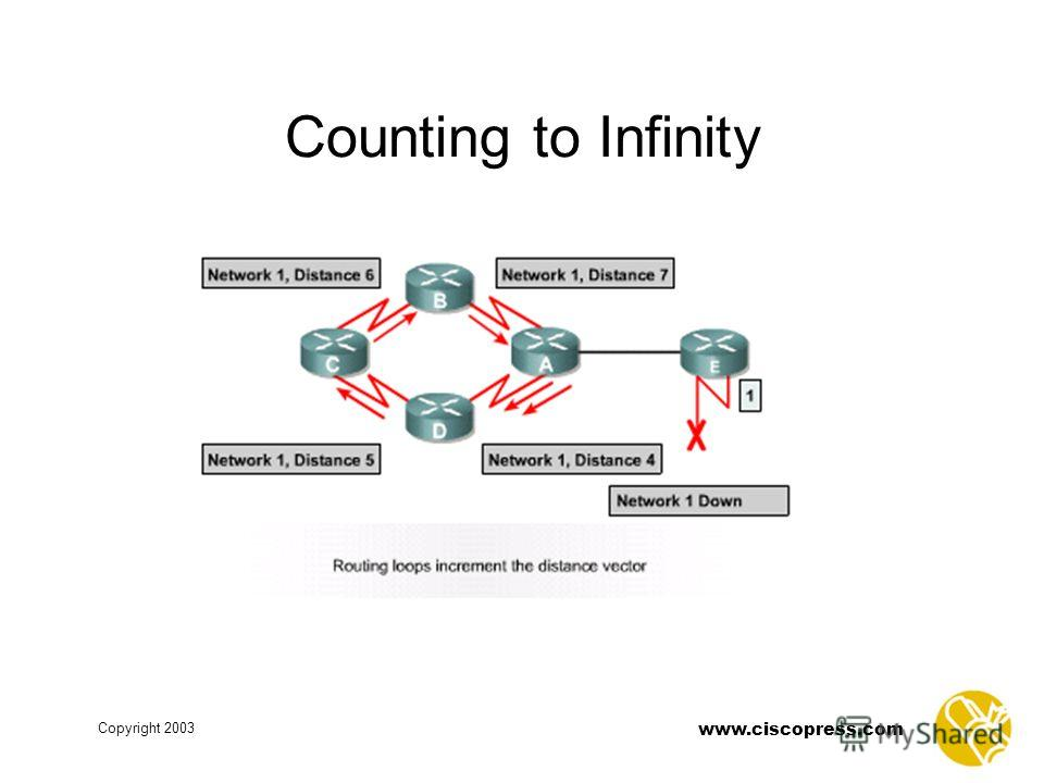 www.ciscopress.com Copyright 2003 Counting to Infinity