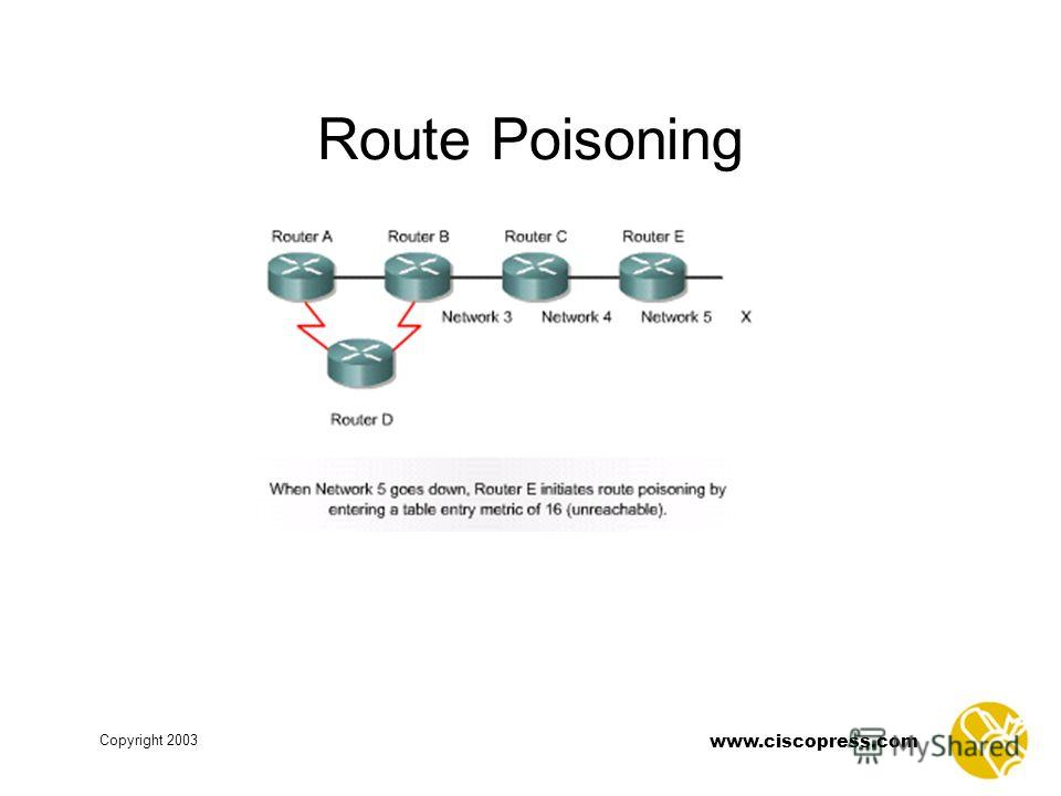www.ciscopress.com Copyright 2003 Route Poisoning