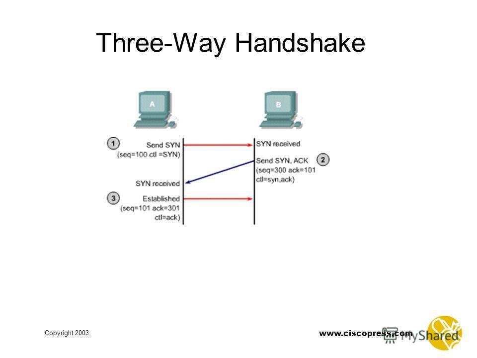 www.ciscopress.com Copyright 2003 Three-Way Handshake