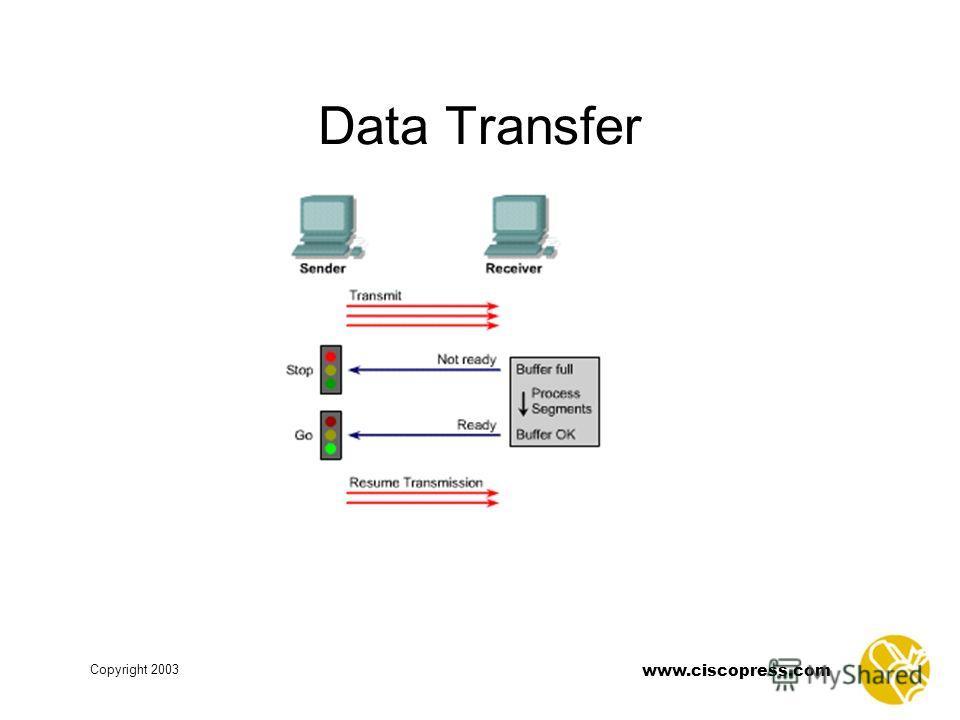 www.ciscopress.com Copyright 2003 Data Transfer