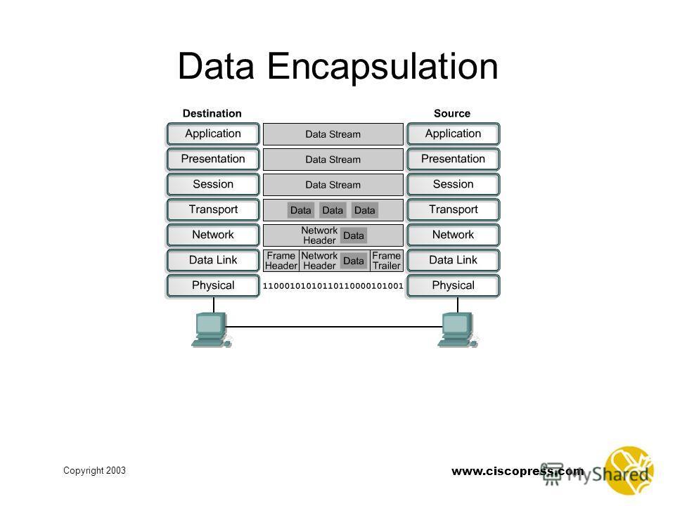 www.ciscopress.com Copyright 2003 Data Encapsulation