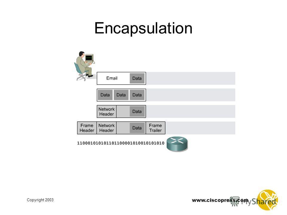 www.ciscopress.com Copyright 2003 Encapsulation