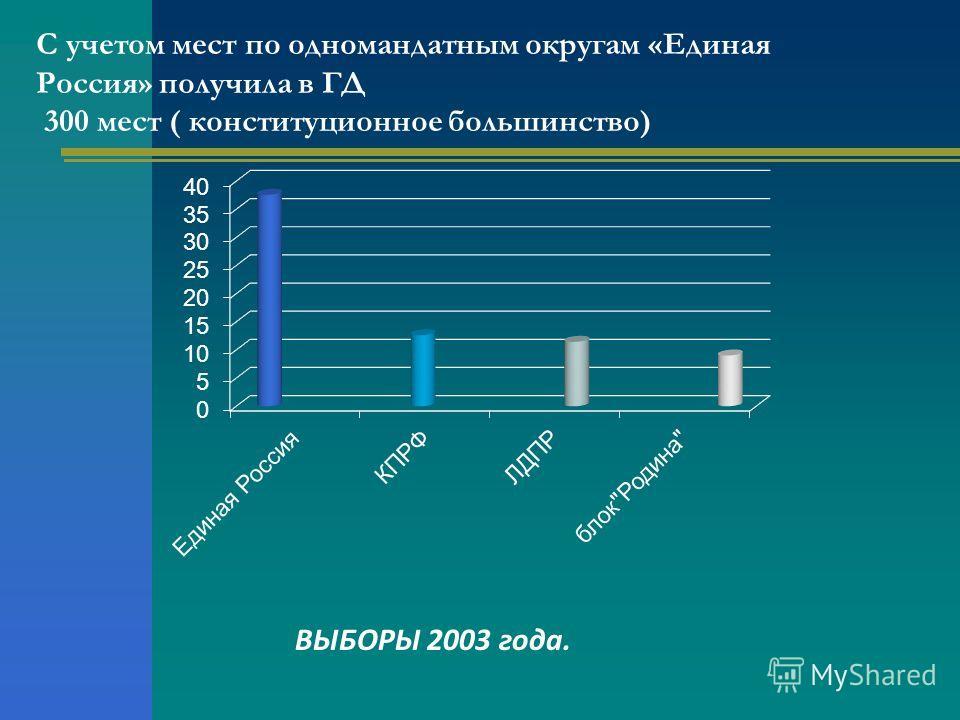 С учетом мест по одномандатным округам «Единая Россия» получила в ГД 300 мест ( конституционное большинство) ВЫБОРЫ 2003 года.