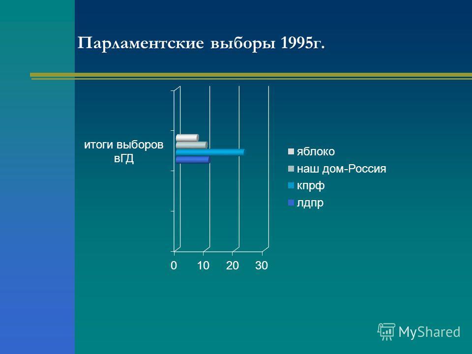 Парламентские выборы 1995 г.