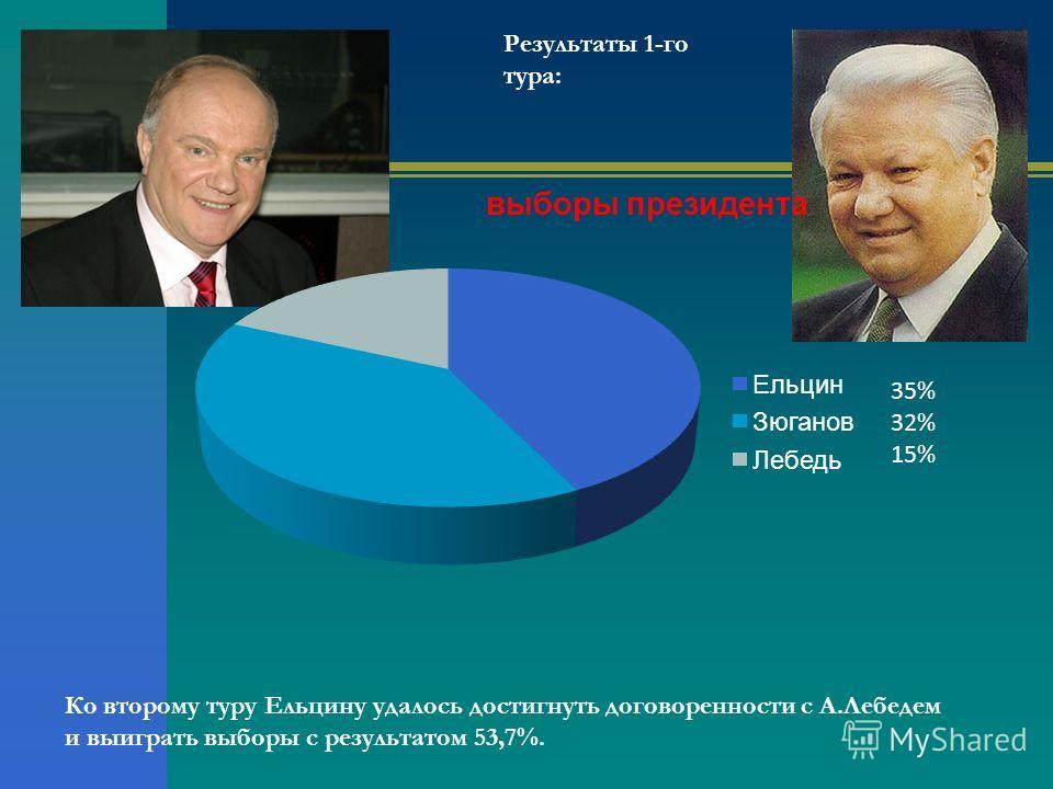 35% 32% 15% Ко второму туру Ельцину удалось достигнуть договоренности с А.Лебедем и выиграть выборы с результатом 53,7%. Результаты 1-го тура: