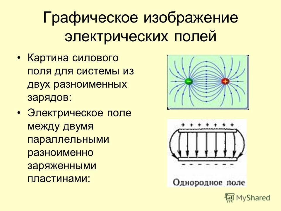 Графическое изображение электрических полей Картина силового поля для системы из двух разноименных зарядов: Электрическое поле между двумя параллельными разноименно заряженными пластинами:
