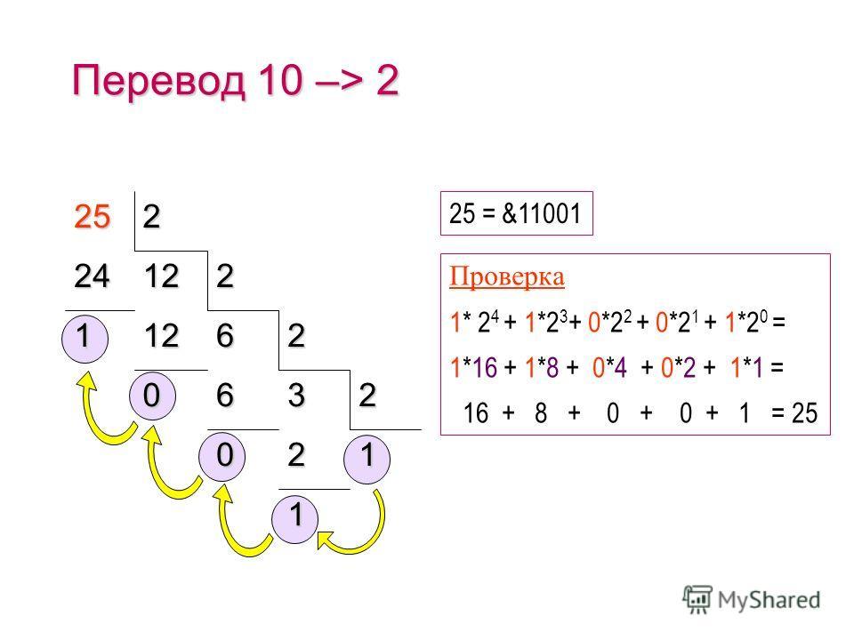 (c) Попова О.В., AME, Красноярск, 2005110 Двоичная система счисления &101 =5 &110 = &111 = 6 7 = 8&1000 = 9&1001 Круглые числа &1 = 1 &10 = 2 &100 = 4 &1000 = 8 &10000 = 16 &100000 = 32