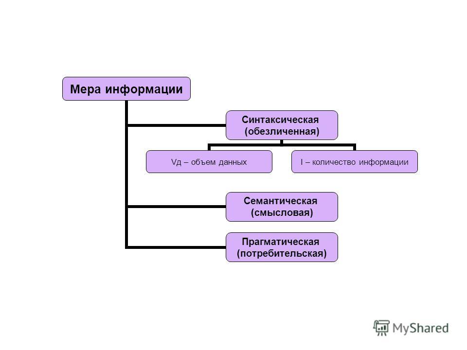 (c) Попова О.В., AME, Красноярск, 200537 Синтаксическая обезличенная информация, не выражающая смыслового отношения к объекту. Синтаксическая обезличенная информация, не выражающая смыслового отношения к объекту. Семантическая информация воспринимаем