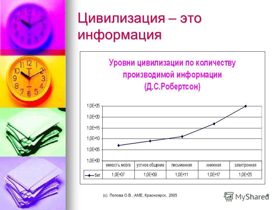 (c) Попова О.В., AME, Красноярск, 20053 Темпы роста объема информации