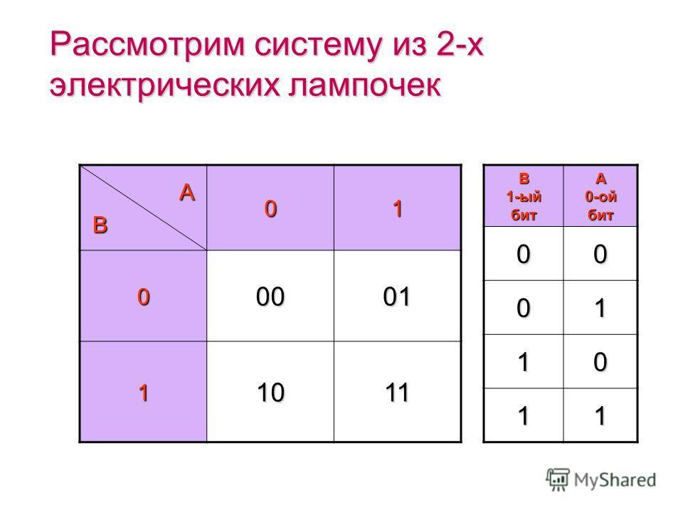 (c) Попова О.В., AME, Красноярск, 200550 Рассмотрим систему из 2-х электрических лампочек 00 1. 01 2. 10 3. 11 4. А B В системе из 2-х лампочек 2 бита информации. I=2N=4 Лампочка А горит? (да/нет) Лампочка B горит? (да/нет)