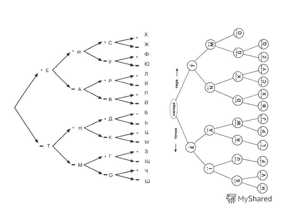 о 0.090 к 0.028 ь, ъ, б 0.014 е, ё0.072 м 0.026 ч 0.013 а, и 0.062 д 0.025 й 0.012 т, н 0.053 п 0.023 х 0.009 с 0.045 у 0.021 ж, ю, ш 0.006 р 0.040 я 0.018 ц, щ, э 0.003 в 0.035 ы, з 0.016 ф 0.002 С увеличением Y уменьшаются объемы работы по преобраз