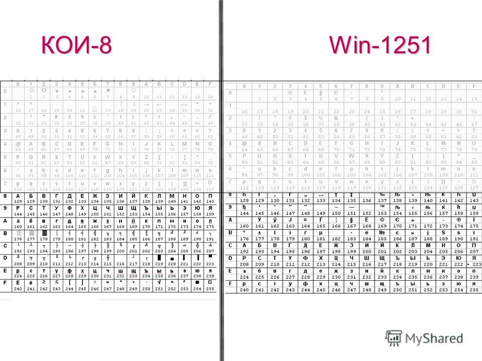 (c) Попова О.В., AME, Красноярск, 200587 Национальные кодировки Под национальные кодировки отданы коды с 128-го по 255-й. кодWindows-1251КОИ-8ISO … 192АюР 193БаС 194ВбТ … Windows-1251 Компьютерные вирусы КОИ-8 лПНРШАФЕТОШЕ ЧЙТХУЩ