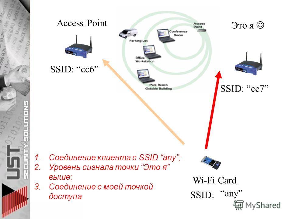 Access Point SSID: cc6 SSID: cc7 Это я Wi-Fi Card SSID: any 1. Соединение клиента с SSID any; 2. Уровень сигнала точки Это я выше; 3. Соединение с моей точкой доступа