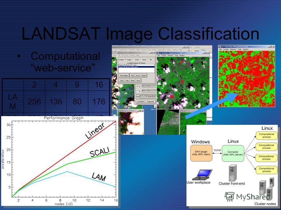 LANDSAT Image Classification Computational web-service 24916 LA M 25613680176 SCI2391246347