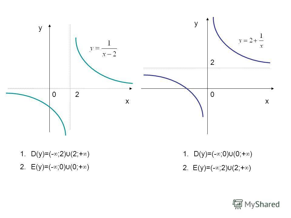 хх у у 002 2 1.D(у)=(- ;2) (2;+ ) 2.Е(у)=(- ;0) (0;+ ) 2. Е(у)=(- ;2) (2;+ ) 1.D(у)=(- ;0) (0;+ )