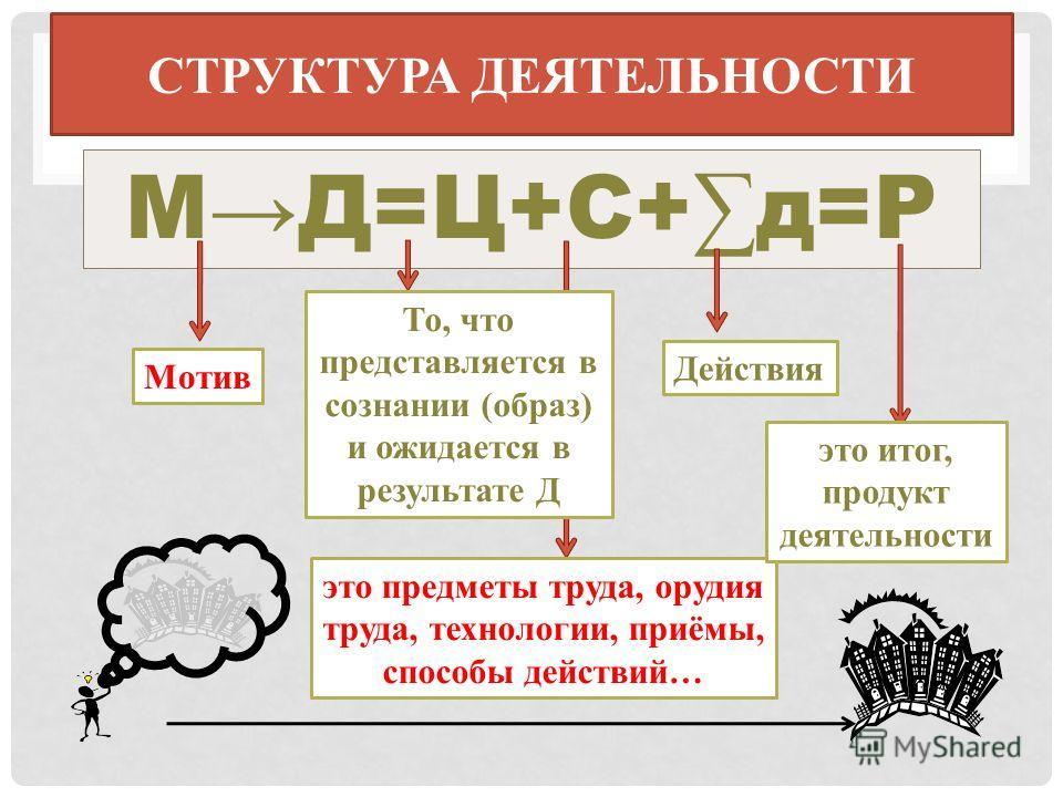 СУБЪЕКТ И ОБЪЕКТ Субъект - тот, кто осуществляет деятельность (может быть человек, группа людей, организация, государственный орган.) Объект - то, на что направлена деятельность (могут быть природные материалы, различные предметы, сферы или области ж