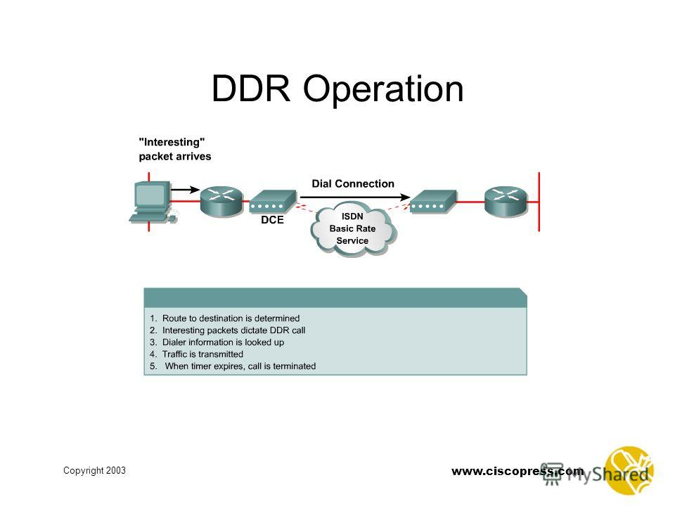 www.ciscopress.com Copyright 2003 DDR Operation