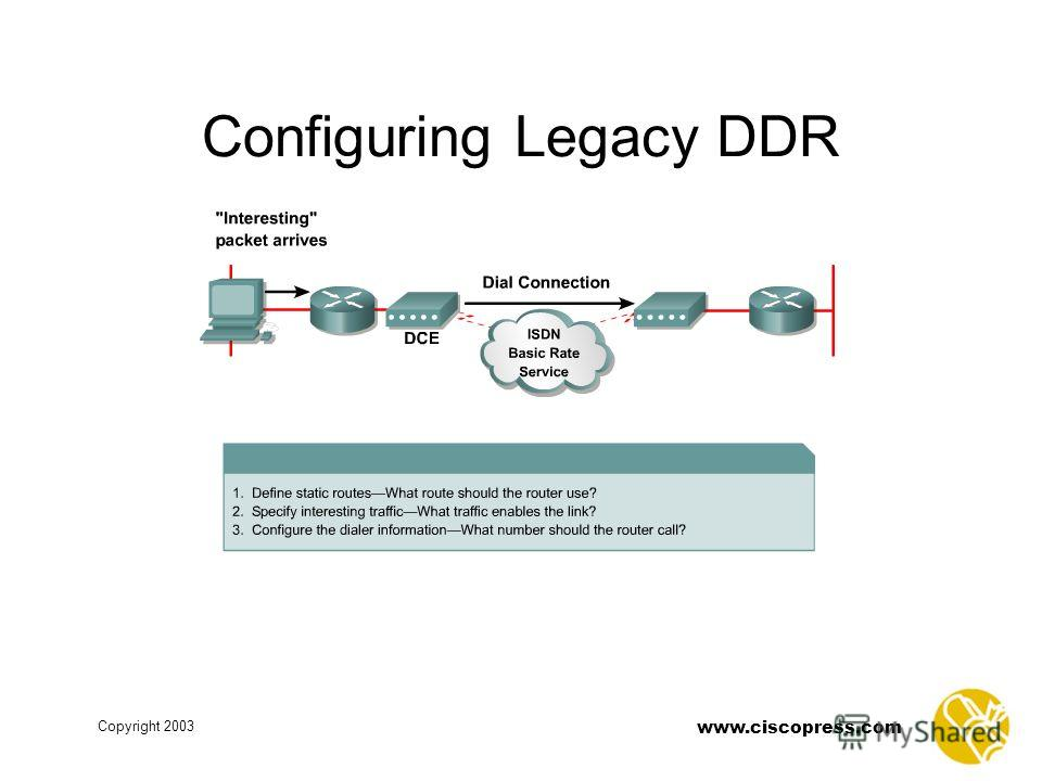 www.ciscopress.com Copyright 2003 Configuring Legacy DDR