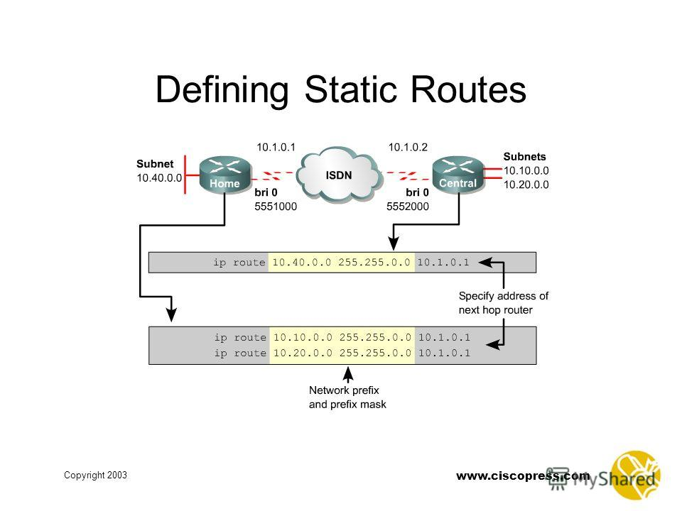 www.ciscopress.com Copyright 2003 Defining Static Routes