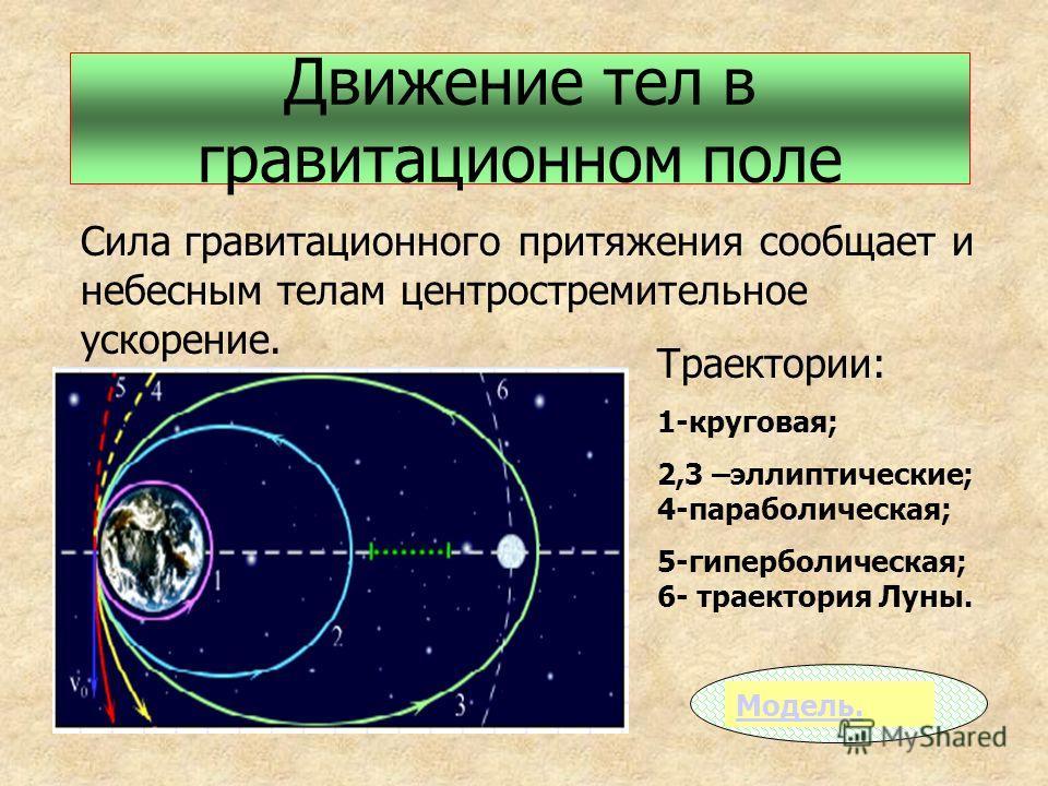 Движение тел в гравитационном поле Сила гравитационного притяжения сообщает и небесным телам центростремительное ускорение. Траектории: 1-круговая; 2,3 –эллиптические; 4-параболическая; 5-гиперболическая; 6- траектория Луны. Модель.