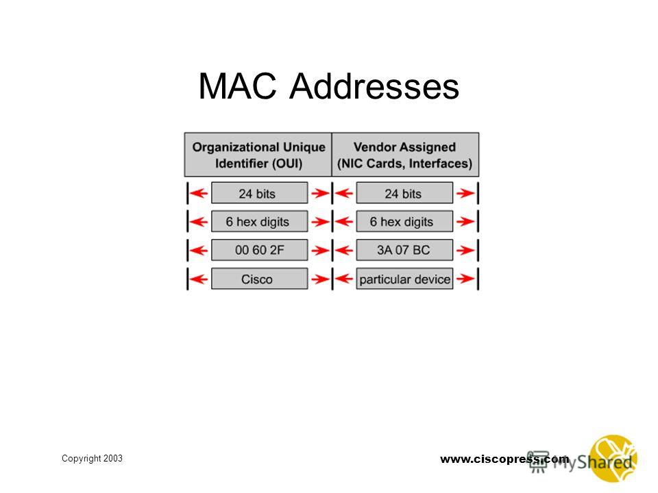 www.ciscopress.com Copyright 2003 MAC Addresses