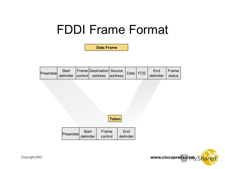 www.ciscopress.com Copyright 2003 FDDI Frame Format