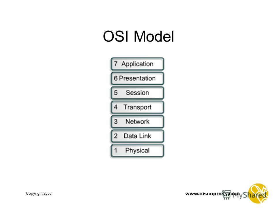 www.ciscopress.com Copyright 2003 OSI Model