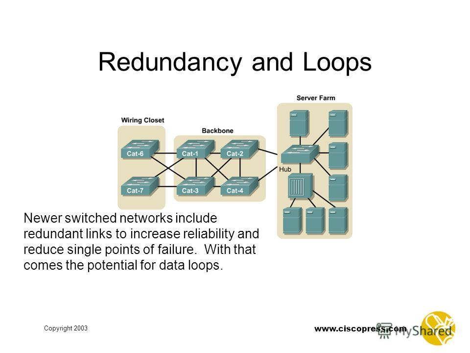 www.ciscopress.com Copyright 2003 Redundancy and Loops Newer switched networks include redundant links to increase reliability and reduce single points of failure. With that comes the potential for data loops.