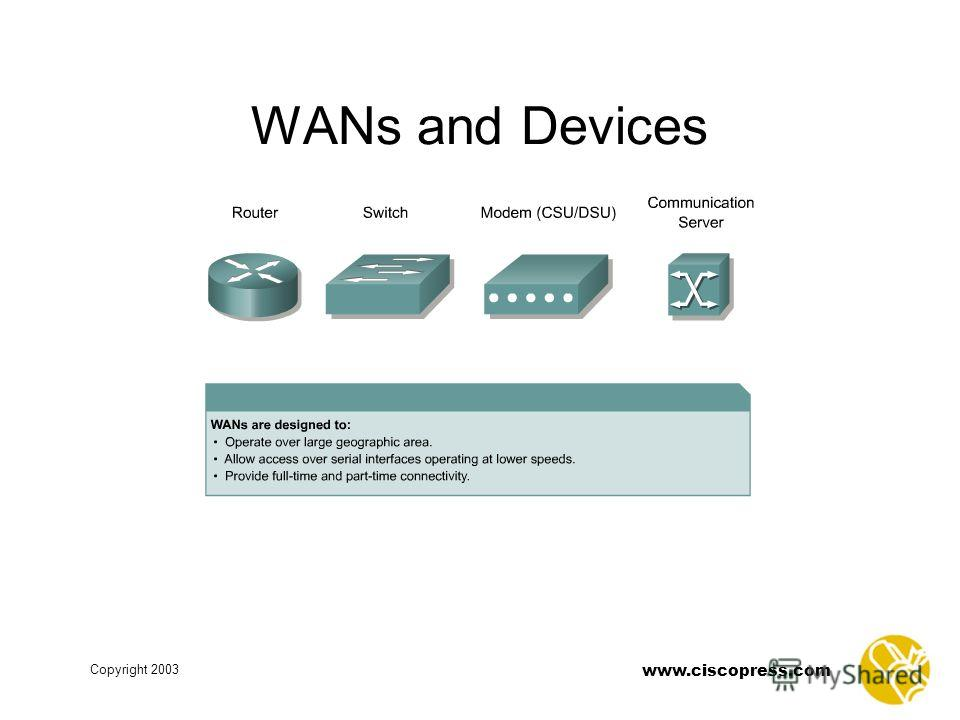 www.ciscopress.com Copyright 2003 WANs and Devices
