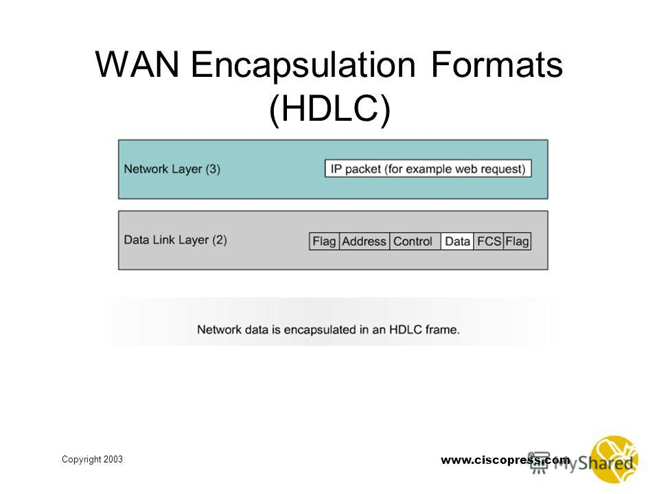 www.ciscopress.com Copyright 2003 WAN Encapsulation Formats (HDLC)