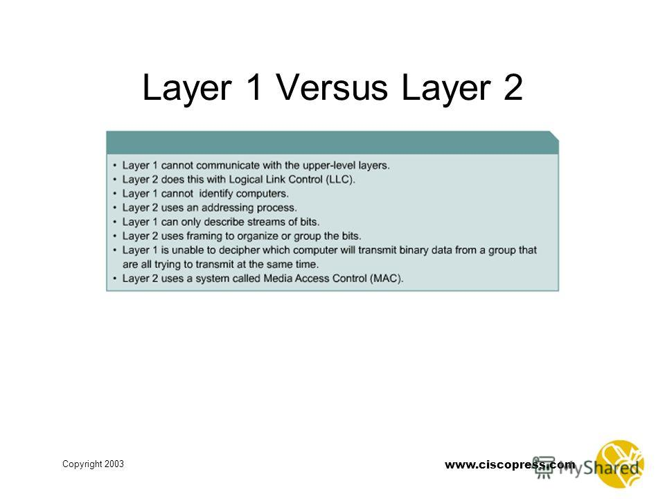 www.ciscopress.com Copyright 2003 Layer 1 Versus Layer 2