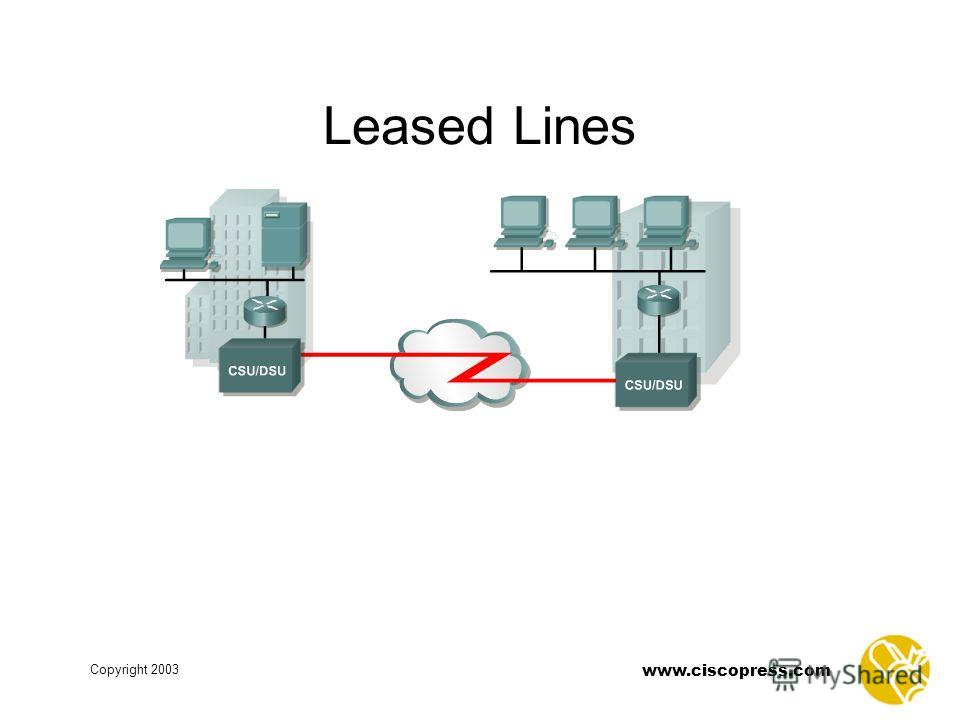www.ciscopress.com Copyright 2003 Point-to-Point Links Leased Lines