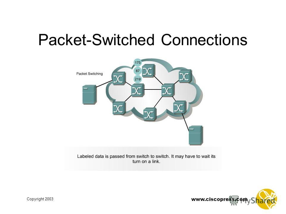 www.ciscopress.com Copyright 2003 Packet-Switched Connections