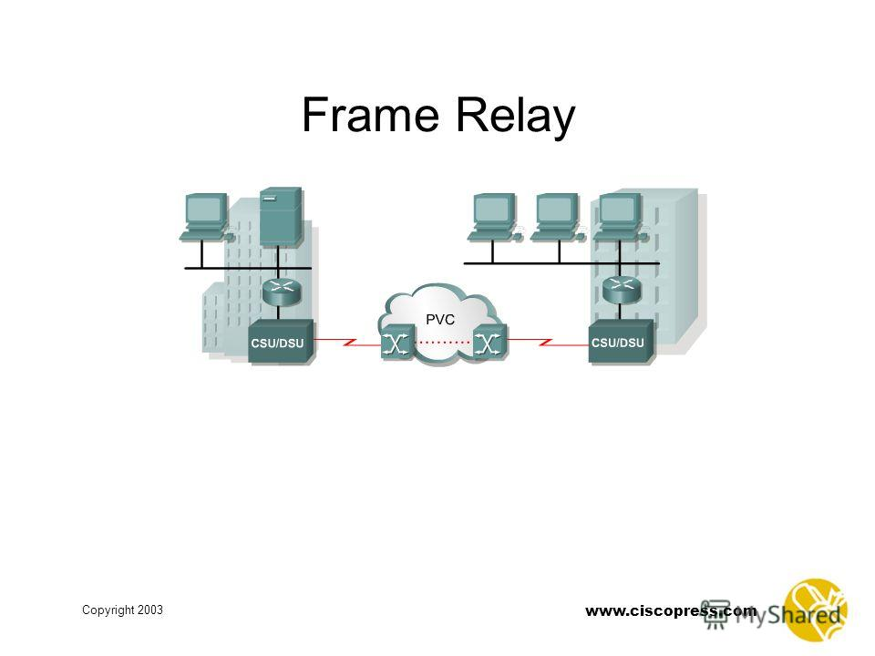 www.ciscopress.com Copyright 2003 Frame Relay