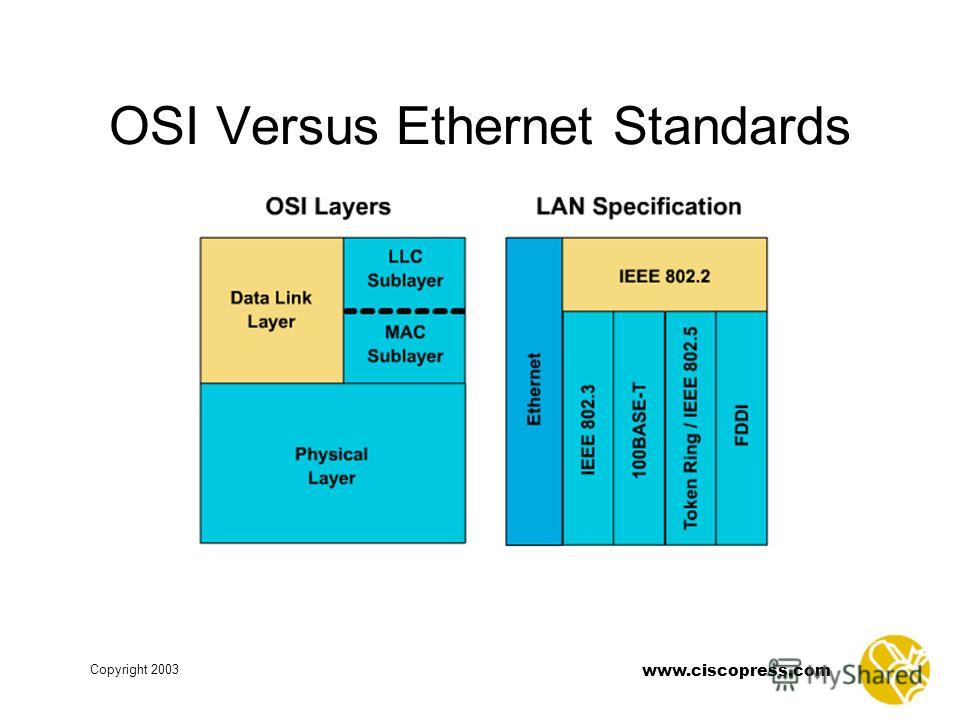 www.ciscopress.com Copyright 2003 OSI Versus Ethernet Standards