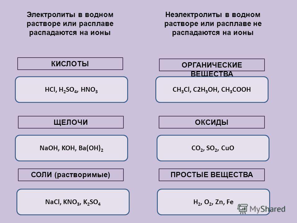 Электролиты в водном растворе или расплаве распадаются на ионы Неэлектролиты в водном растворе или расплаве не распадаются на ионы КИСЛОТЫ ЩЕЛОЧИ СОЛИ (растворимые) ОРГАНИЧЕСКИЕ ВЕЩЕСТВА ОКСИДЫ ПРОСТЫЕ ВЕЩЕСТВА HCl, H 2 SO 4, HNO 3 NaOH, KOH, Ba(OH)