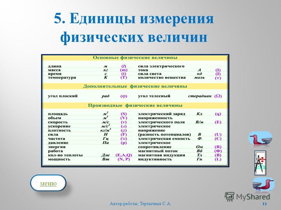 5. Единицы измерения физических величин 11 Автор работы : Тертычная С. А. меню