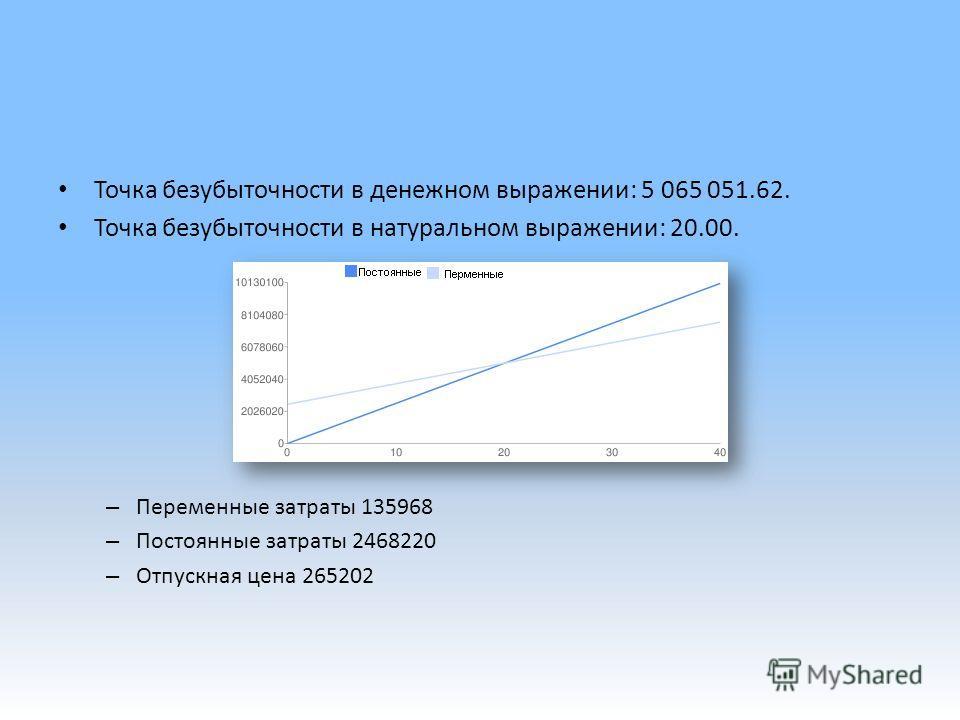 Точка безубыточности в денежном выражении: 5 065 051.62. Точка безубыточности в натуральном выражении: 20.00. – Переменные затраты 135968 – Постоянные затраты 2468220 – Отпускная цена 265202