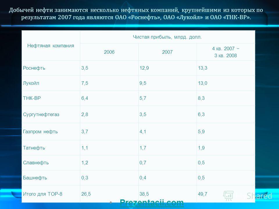 Нефтяная компания Чистая прибыль, млрд. долл. 20062007 4 кв. 2007 3 кв. 2008 Роснефть 3,512,913,3 Лукойл 7,59,513,0 ТНК-BP6,45,78,3 Сургутнефтегаз 2,83,56,3 Газпром нефть 3,74,15,9 Татнефть 1,11,71,9 Славнефть 1,20,70,5 Башнефть 0,30,40,5 Итого для T