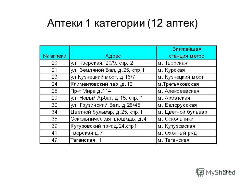 113 Аптеки 1 категории (12 аптек)