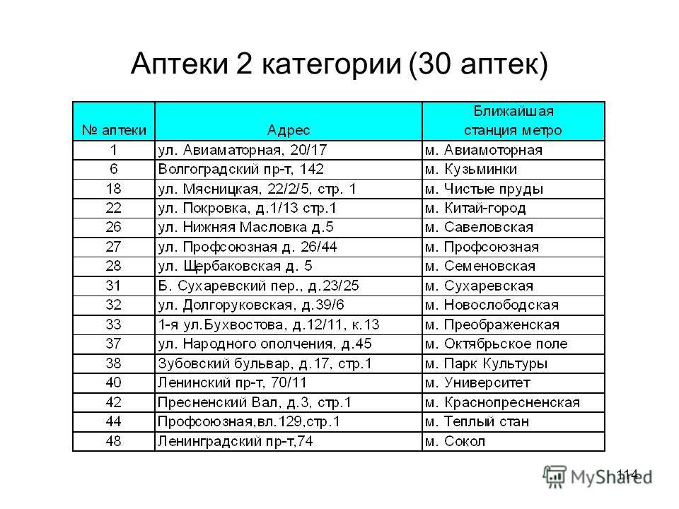 114 Аптеки 2 категории (30 аптек)