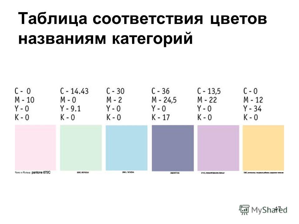 47 Таблица соответствия цветов названиям категорий