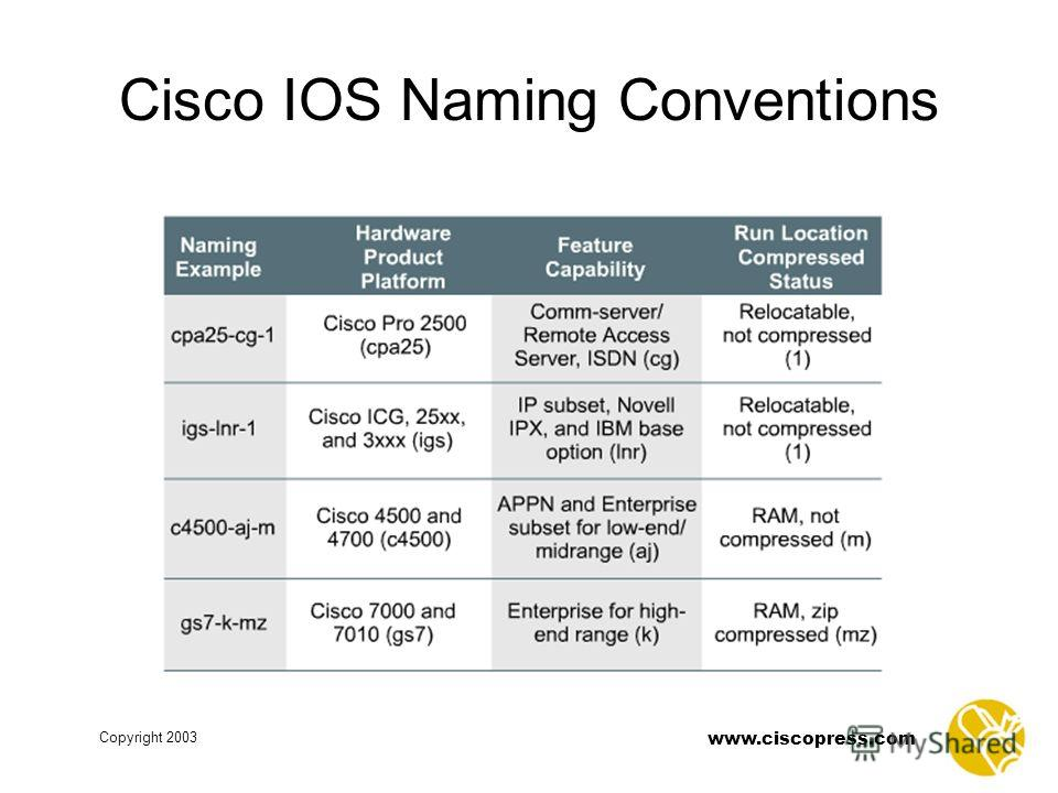 www.ciscopress.com Copyright 2003 Cisco IOS Naming Conventions