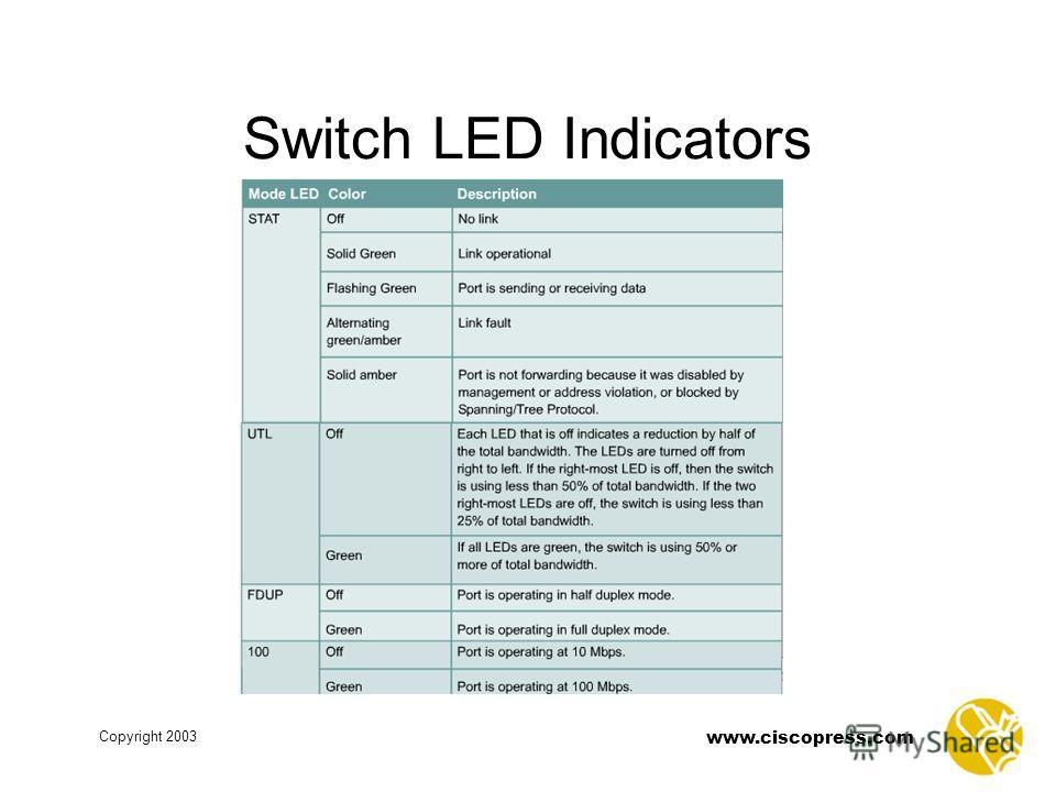 www.ciscopress.com Copyright 2003 Switch LED Indicators