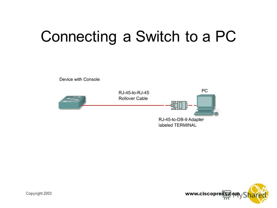 www.ciscopress.com Copyright 2003 Connecting a Switch to a PC
